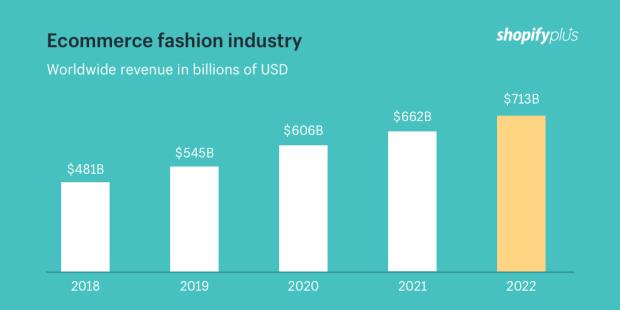 Ecommerce_fashion_industry_worldwide_revenue_7a3dfd40-c923-4a20-aff3-ab42bacffed7